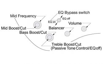 Ibanez EHB1005MS-BKF Bass Workshop -basson kontrollit.
