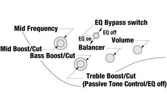 Ibanez EHB1005-BKF -basson kontrollit.