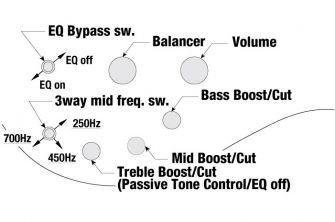 Ibanez SR605E-CTF 5-kielisen basson kontrollit.