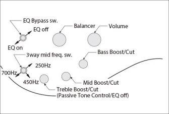 Ibanez Soundgear -basson kontrollit.
